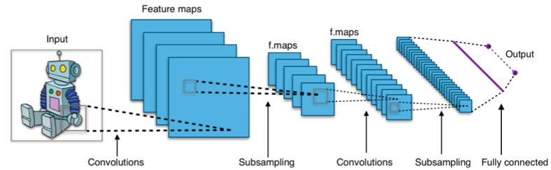 基于卷积神经网络的分类器通常使用softmax层作为最后一层,并使用交叉熵损失函数进行训练。